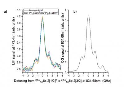 Segnali LIF (a) e segnale optogalvanico (b) in funzione della frequenza laser